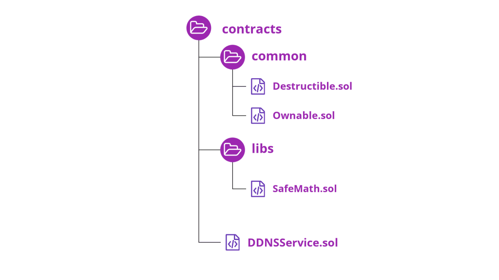 [Part one - Smart Contracts] Build a Decentralized Domain Name System (DDNS) on top of Ethereum 3
