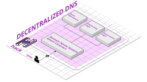 [Part one - Smart Contracts] Build a Decentralized Domain Name System (DDNS) on top of Ethereum 4