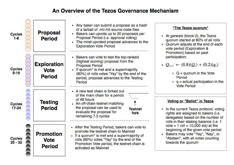 tezos-governance-mechanism