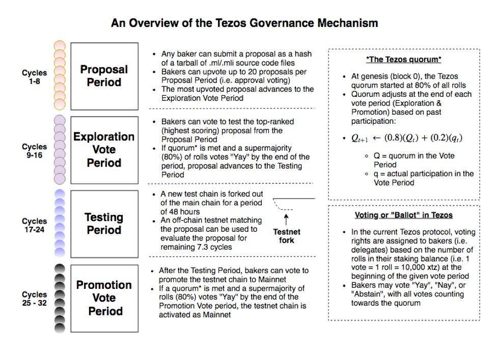 tezos-governance-mechanism