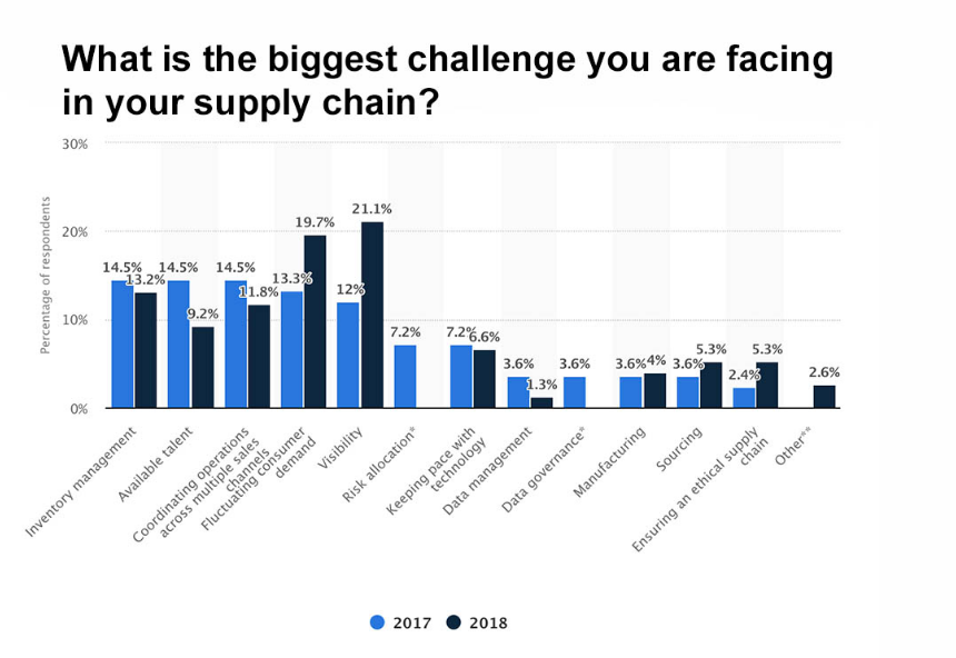 Blockchain in Supply Chain 1