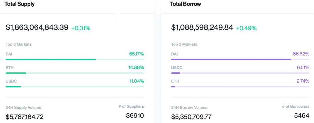 Compound finance market