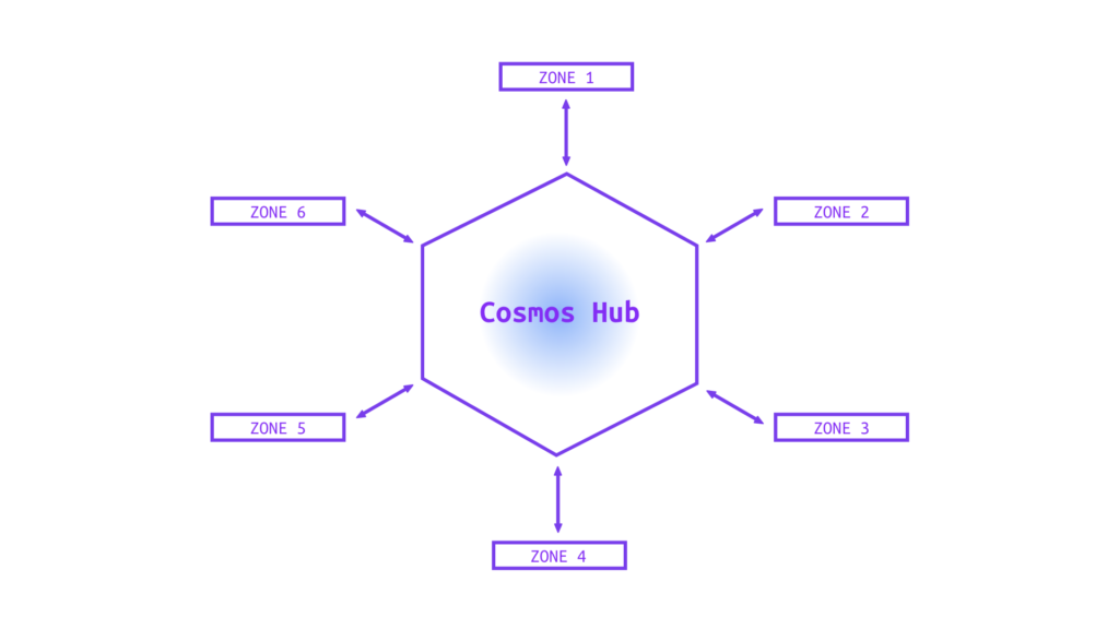 Break the ice between blockchains with Cosmos network 4