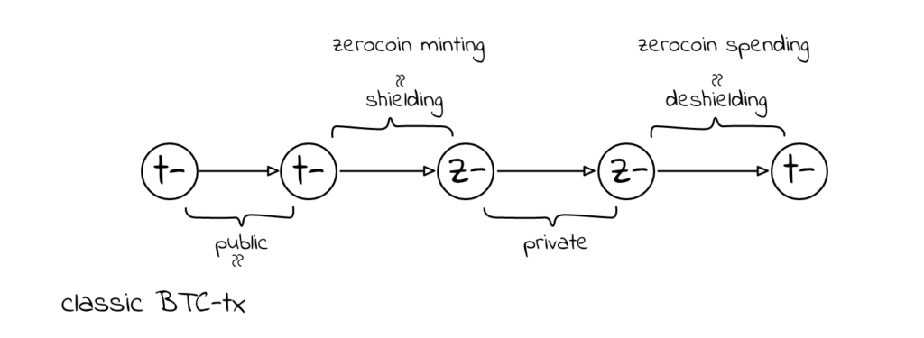 Cryptocurrencies and privacy [part 2] 6